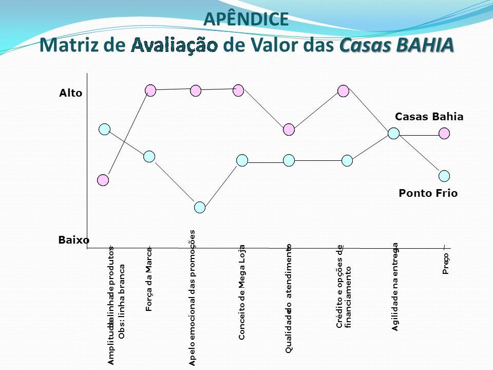 Pre ç o Amplitude da linha de produtos Qualidade do atendimento Crédito e opções de financiamento Baixo Alto Casas Bahia Força da Marca Apelo emociona