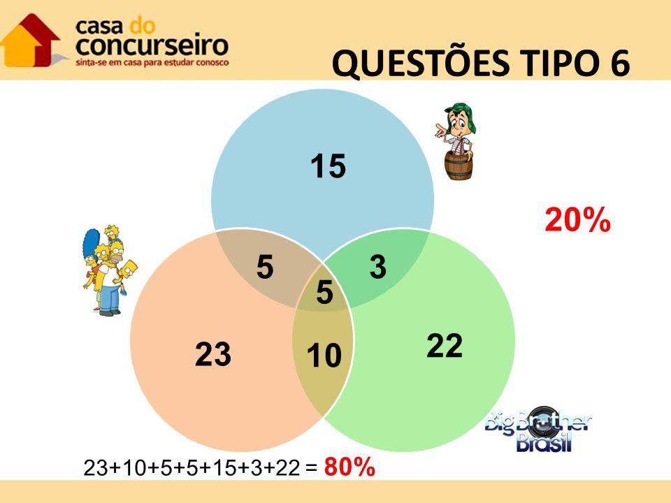 QUESTÕES TIPO 6 5 10 53 23 15 22 23+10+5+5+15+3+22 = 80% 20%
