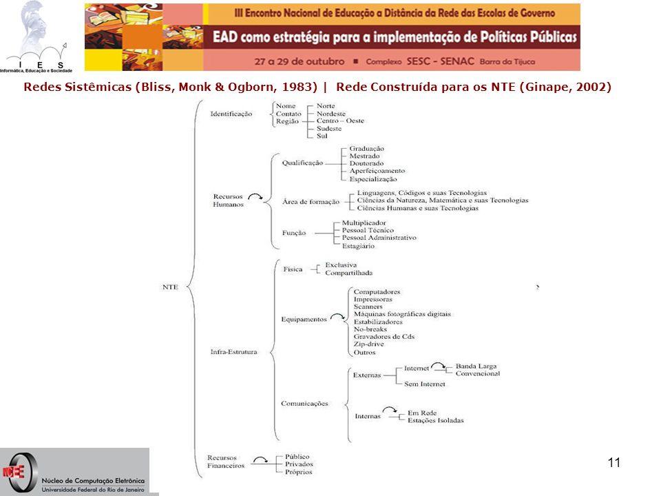 Ilan Chamovitz - ilan@ufrj.br11 Redes Sistêmicas (Bliss, Monk & Ogborn, 1983)   Rede Construída para os NTE (Ginape, 2002)