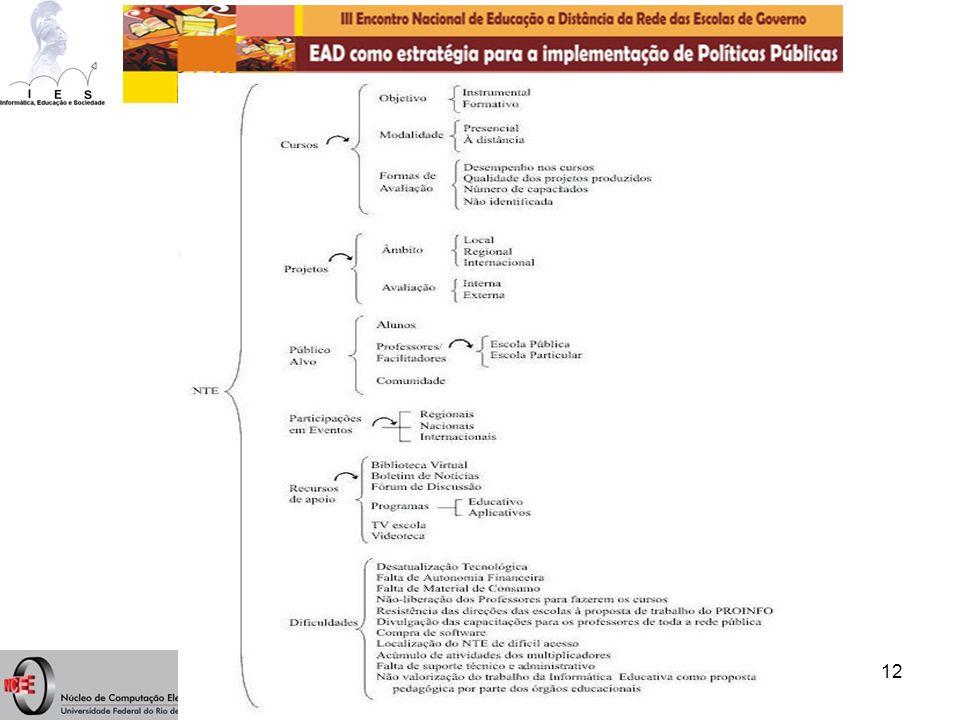 Ilan Chamovitz - ilan@ufrj.br12 Redes Sistêmicas (Bliss, Monk & Ogborn, 1983) Rede Construída para os NTE (Ginape, 2002)