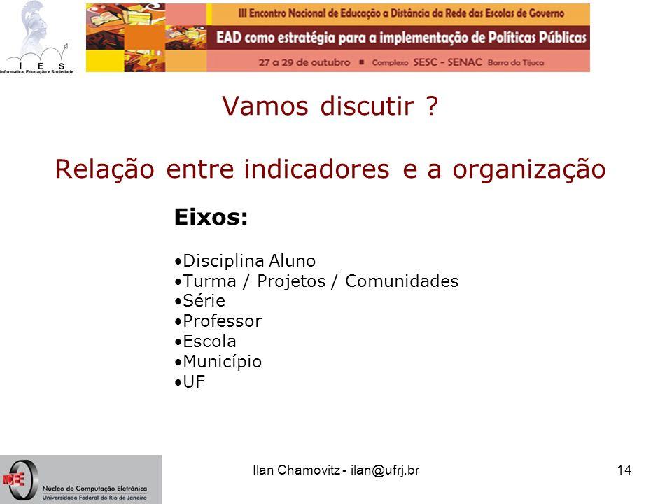 Ilan Chamovitz - ilan@ufrj.br14 Vamos discutir ? Relação entre indicadores e a organização Eixos: Disciplina Aluno Turma / Projetos / Comunidades Séri