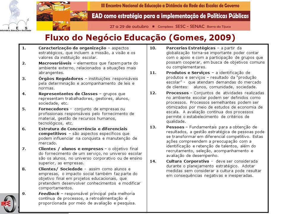 Ilan Chamovitz - ilan@ufrj.br6 Fluxo do Negócio Educação (Gomes, 2009) 1.Caracterização da organização – aspectos estratégicos, que incluem a missão,