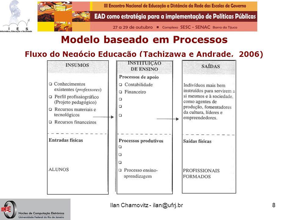 Ilan Chamovitz - ilan@ufrj.br8 Modelo baseado em Processos Fluxo do Negócio Educação (Tachizawa e Andrade, 2006)