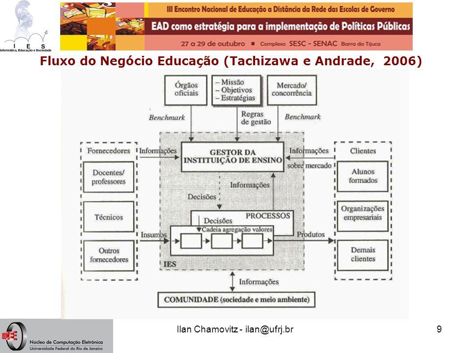 Ilan Chamovitz - ilan@ufrj.br10 Redes Sistêmicas (Bliss, Monk & Ogborn, 1983) Rede Construída para os NTE (Ginape, 2002)