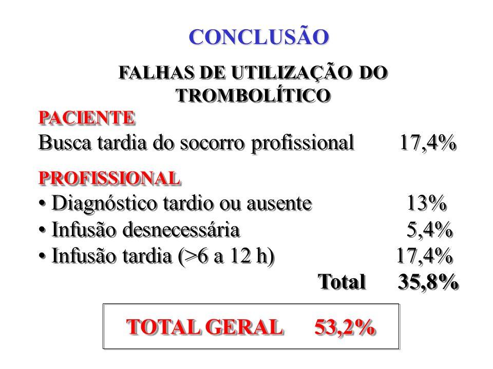 CONCLUSÃO PACIENTE Busca tardia do socorro profissional 17,4%PROFISSIONAL Diagnóstico tardio ou ausente 13% Infusão desnecessária 5,4% Infusão tardia