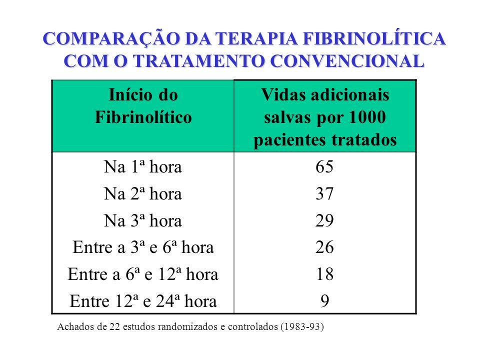 COMPARAÇÃO DA TERAPIA FIBRINOLÍTICA COM O TRATAMENTO CONVENCIONAL Início do Fibrinolítico Vidas adicionais salvas por 1000 pacientes tratados Na 1ª ho