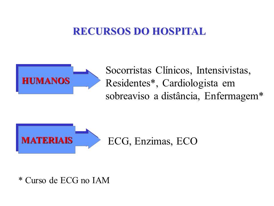 RECURSOS DO HOSPITAL HUMANOSHUMANOS Socorristas Clínicos, Intensivistas, Residentes*, Cardiologista em sobreaviso a distância, Enfermagem* MATERIAISMA