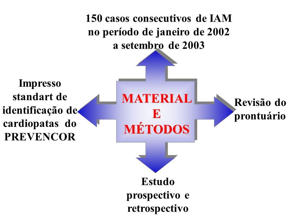 Estudo prospectivo e retrospectivo MATERIALEMÉTODOS 150 casos consecutivos de IAM no período de janeiro de 2002 a setembro de 2003 Impresso standart d