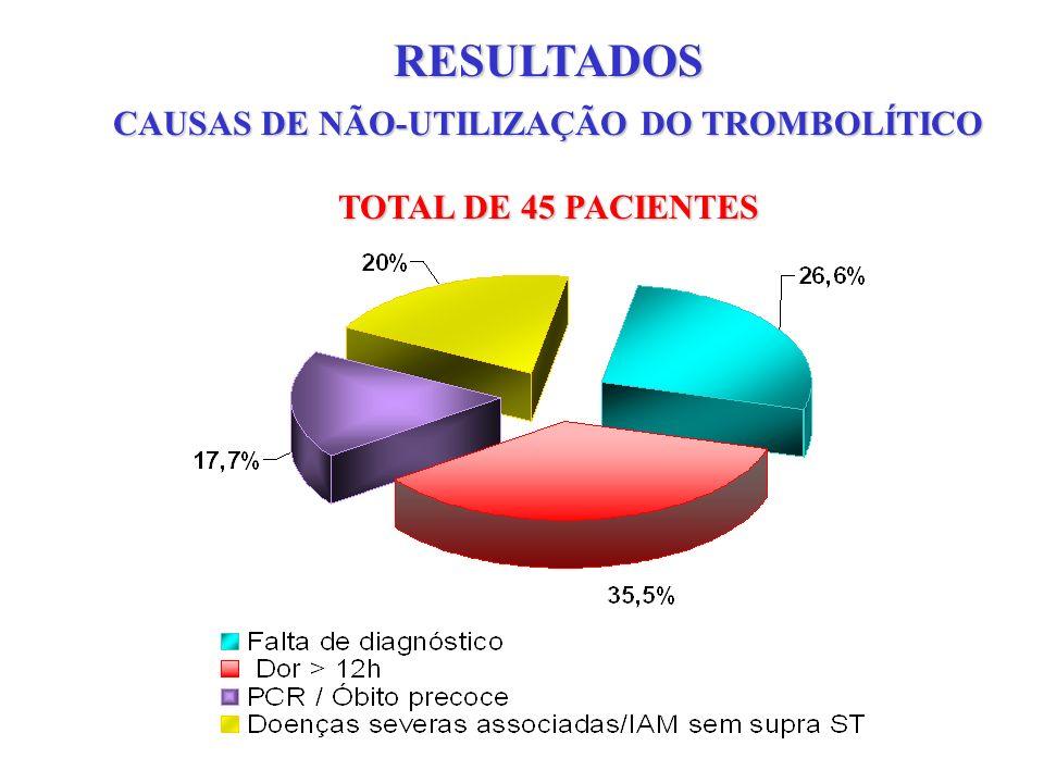 RESULTADOS CAUSAS DE NÃO-UTILIZAÇÃO DO TROMBOLÍTICO TOTAL DE 45 PACIENTES
