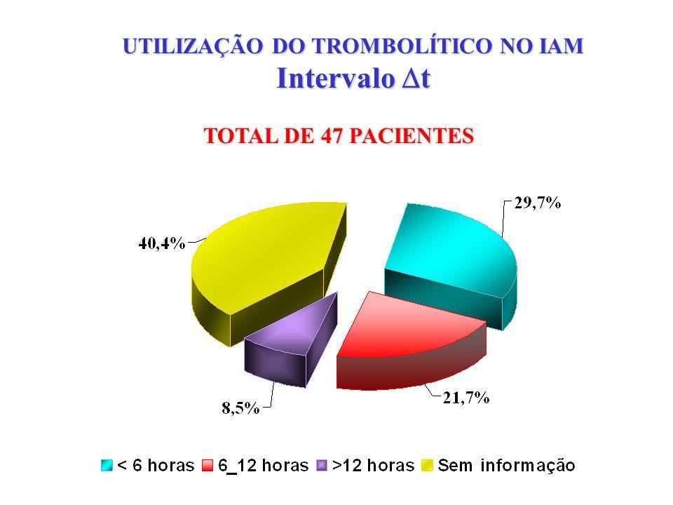 USO DO TROMBOLÍTICO EM HOSPITAL GERAL TOTAL DE 92 CASOS