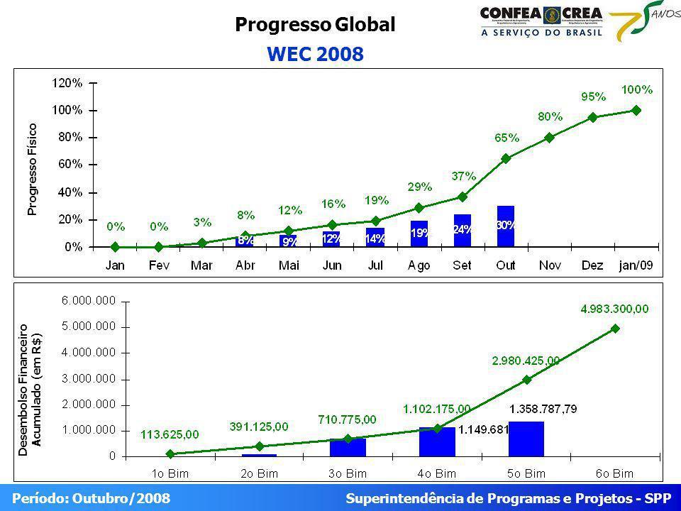 Superintendência de Programas e Projetos - SPP Período: Outubro/2008 Progresso Global WEC 2008 Desembolso Financeiro Acumulado (em R$) Progresso Físico