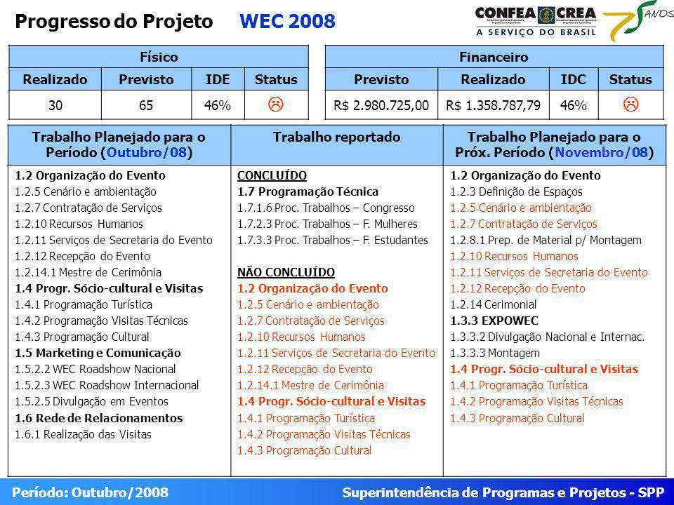 Superintendência de Programas e Projetos - SPP Período: Outubro/2008 Progresso do Projeto WEC 2008 Físico RealizadoPrevistoIDEStatus 306546% Trabalho Planejado para o Período (Outubro/08) Trabalho reportadoTrabalho Planejado para o Próx.