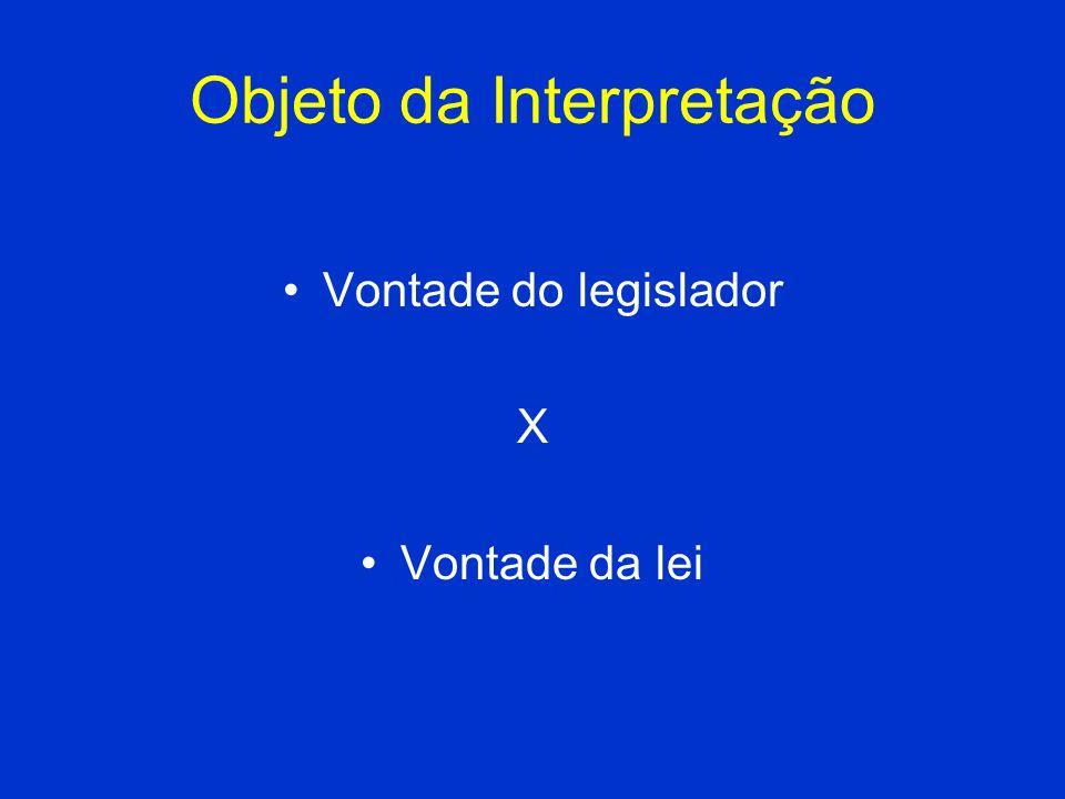 Objeto da Interpretação Vontade do legislador X Vontade da lei
