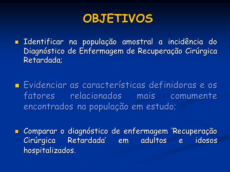 OBJETIVOS Identificar na população amostral a incidência do Diagnóstico de Enfermagem de Recuperação Cirúrgica Retardada; Identificar na população amo