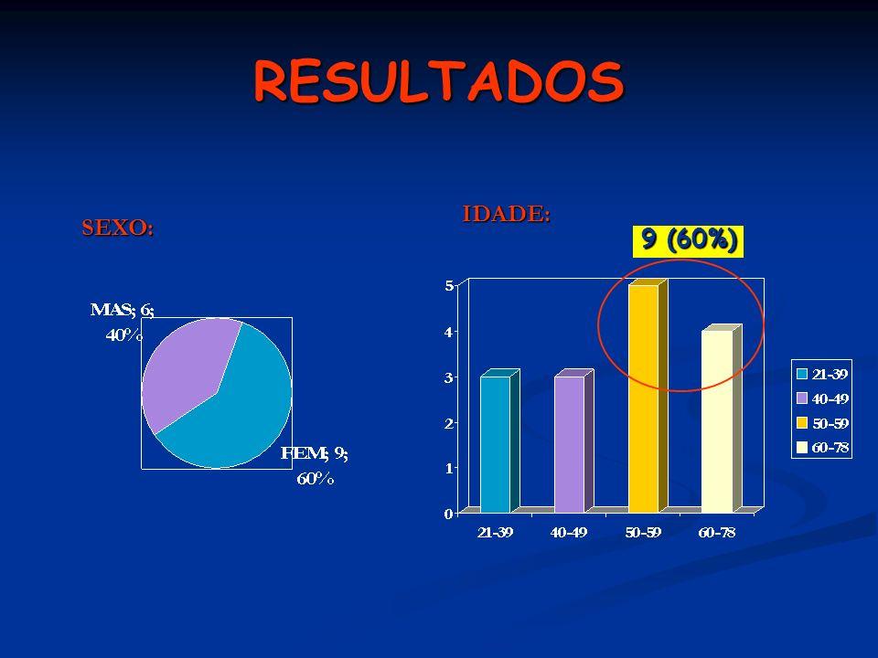 RESULTADOS IDADE: 9 (60%) SEXO: