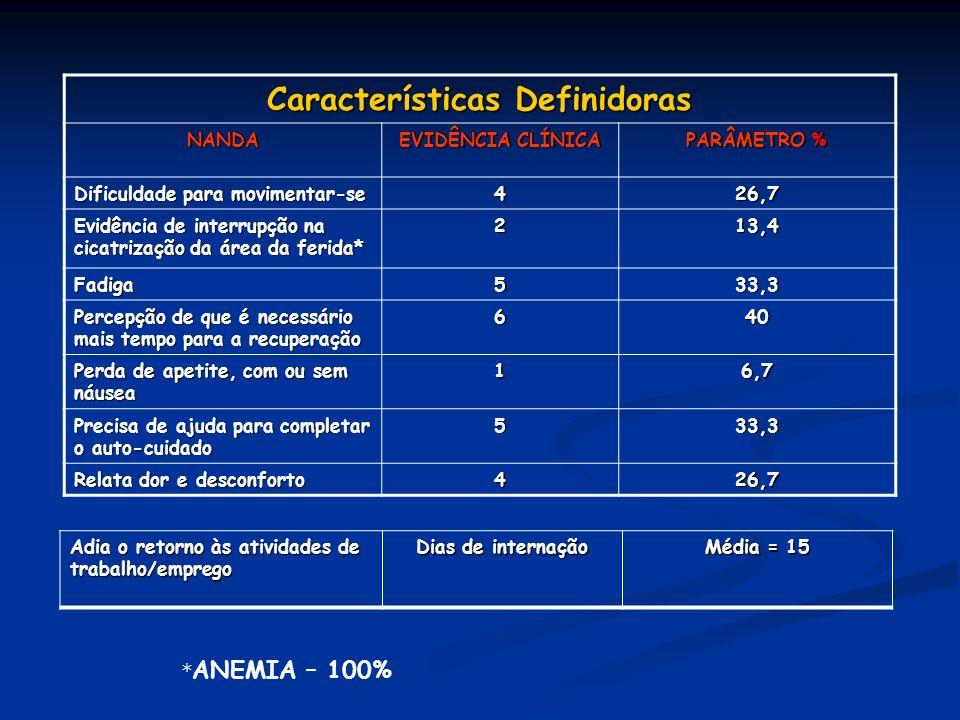 Características Definidoras NANDA EVIDÊNCIA CLÍNICA PARÂMETRO % Dificuldade para movimentar-se 426,7 Evidência de interrupção na cicatrização da área
