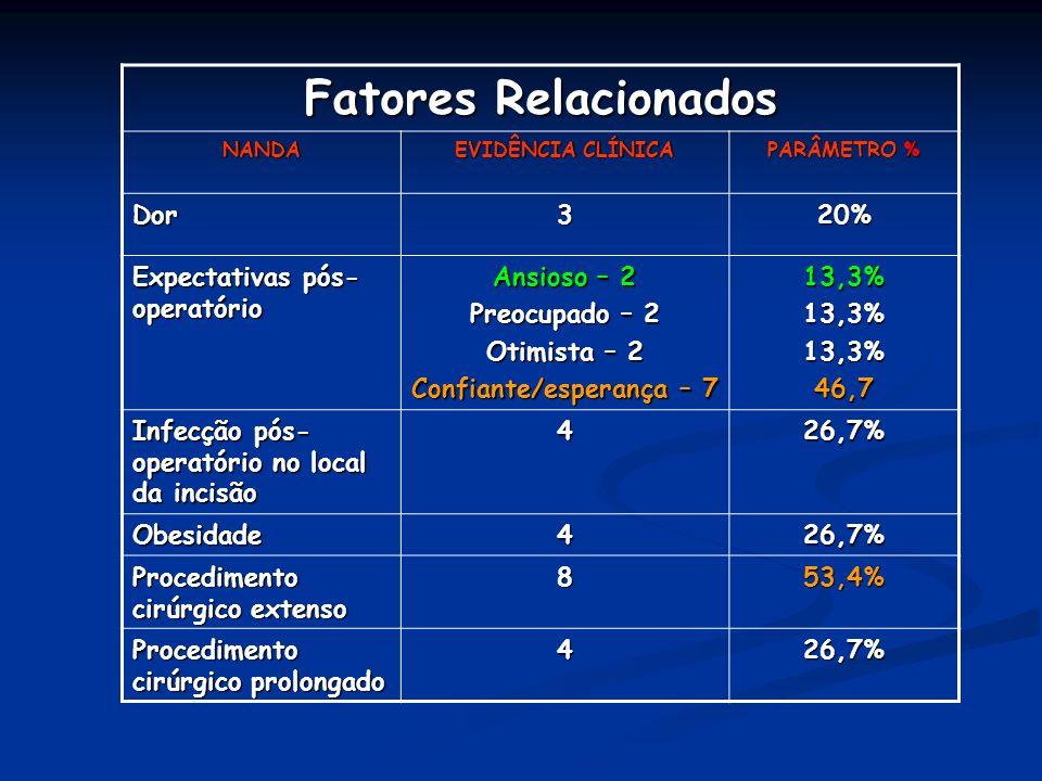 Fatores Relacionados NANDA EVIDÊNCIA CLÍNICA PARÂMETRO % Dor320% Expectativas pós- operatório Ansioso – 2 Preocupado – 2 Otimista – 2 Confiante/espera