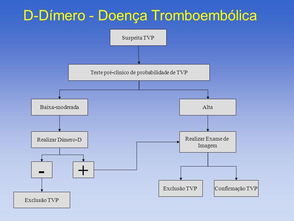 Suspeita TVP Teste pré-clinico de probabilidade de TVP Baixa-moderada Realizar Dímero-D - + Exclusão TVP Alta Realizar Exame de Imagem Confirmação TVP