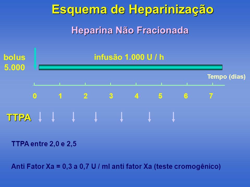 Tempo (dias) 01234567 bolus 5.000 infusão 1.000 U / h Esquema de Heparinização Heparina Não Fracionada TTPA entre 2,0 e 2,5 Anti Fator Xa = 0,3 a 0,7