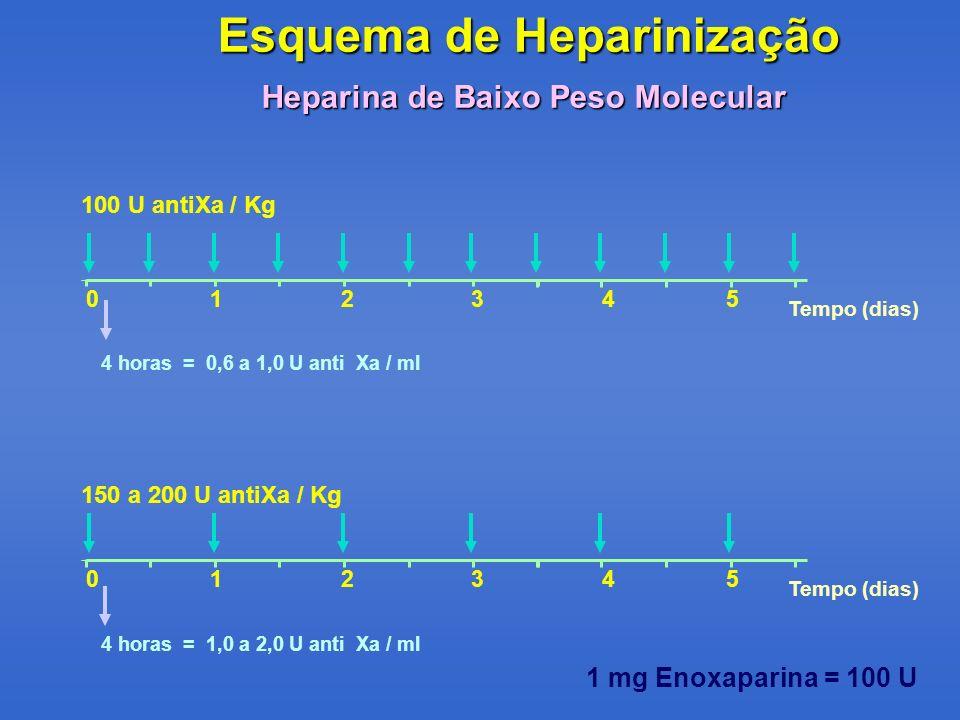 Esquema de Heparinização Heparina de Baixo Peso Molecular 100 U antiXa / Kg Tempo (dias) 012345 4 horas = 0,6 a 1,0 U anti Xa / ml 150 a 200 U antiXa