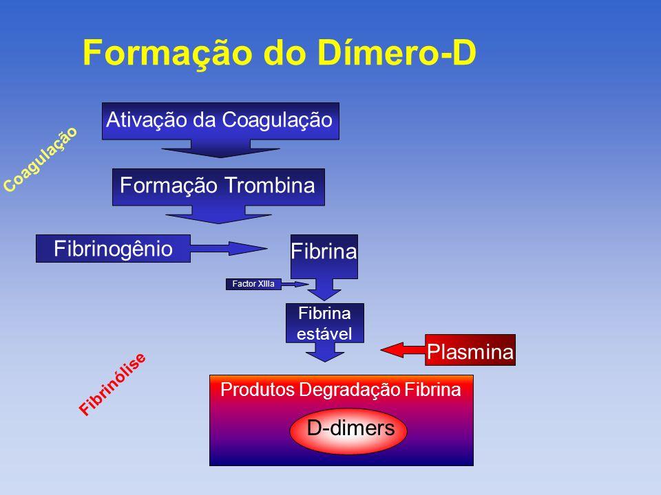 Papel do Dímero-D O D-dimer é um produto específico da degradação do coágulo de fibrina estabilizado A ausência do Dímero-D no plasma indica ausência de trombo .