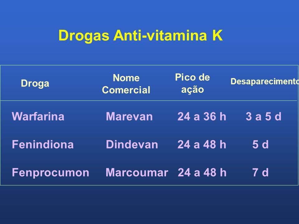 Warfarina Marevan 24 a 36 h 3 a 5 d Fenindiona Dindevan 24 a 48 h 5 d Fenprocumon Marcoumar 24 a 48 h 7 d Droga Nome Comercial Pico de ação Desapareci