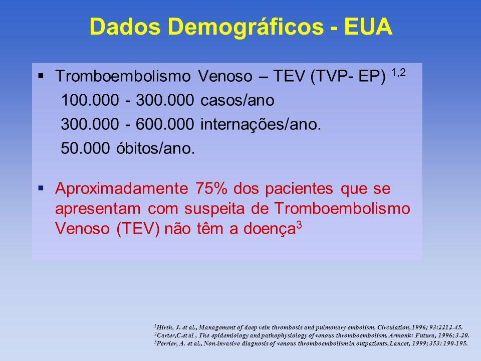 Dados Demográficos - EUA Tromboembolismo Venoso – TEV (TVP- EP) 1,2 100.000 - 300.000 casos/ano 300.000 - 600.000 internações/ano. 50.000 óbitos/ano.