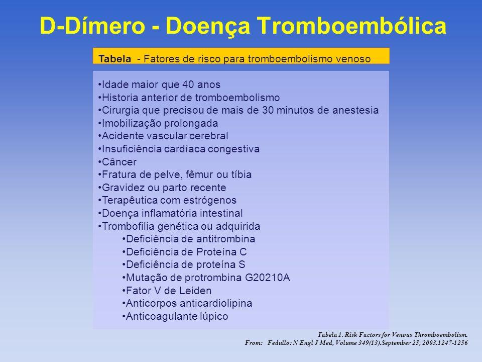 D-Dímero - Doença Tromboembólica From: Wells: N Engl J Med, Volume 349(13).September 25, 2003.1227-1235 Características demográficas e clínicas dos pacientes Dímero-D grupo controle Caracteristicas(N=566)(N=530) Idade ( média) em anos58.658.3 Duração sintomas - dias7.87.9 Sexo – M / F248/318212/318 Clinicamente provável/clinicamente improvável 317/249284/246 Antecedente de trombose venosa102( 18.0)100 (18.9) % de pacientes com Câncer51(9.0)46(8.7 Cirurgia ou imobilização82( 14.5)75(14.2)