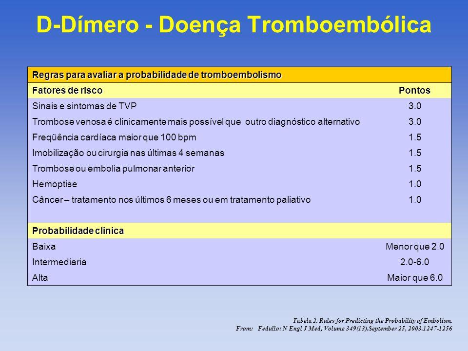 Suspeita TVP Teste pré-clinico de probabilidade de TVP Baixa-moderada Realizar Dímero-D - + Exclusão TVP Alta Realizar Exame de Imagem Confirmação TVPExclusão TVP D-Dímero - Doença Tromboembólica