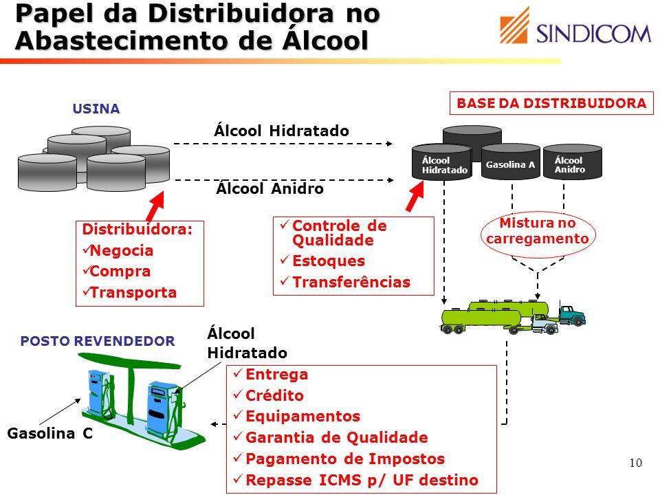 10 Papel da Distribuidora no Abastecimento de Álcool BASE DA DISTRIBUIDORA USINA Álcool Hidratado Álcool Anidro Gasolina A Álcool Hidratado Álcool Ani