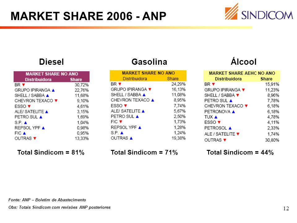 12 MARKET SHARE 2006 - ANP GasolinaDieselÁlcool Total Sindicom = 81%Total Sindicom = 71% Total Sindicom = 44% Fonte: ANP – Boletim de Abastecimento Ob