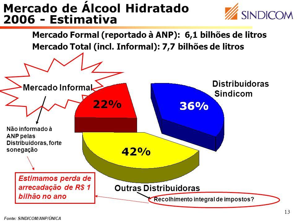 13 Mercado de Álcool Hidratado 2006 - Estimativa Mercado Formal (reportado à ANP): 6,1 bilhões de litros Mercado Total (incl. Informal): 7,7 bilhões d