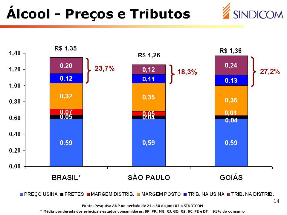 14 Álcool - Preços e Tributos Fonte: Pesquisa ANP no período de 24 a 30 de jun/07 e SINDICOM * Média ponderada dos principais estados consumidores: SP