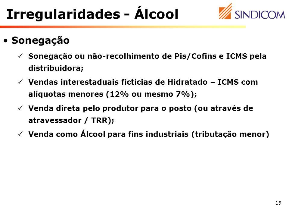 15 Sonegação Sonegação ou não-recolhimento de Pis/Cofins e ICMS pela distribuidora; Vendas interestaduais fictícias de Hidratado – ICMS com alíquotas