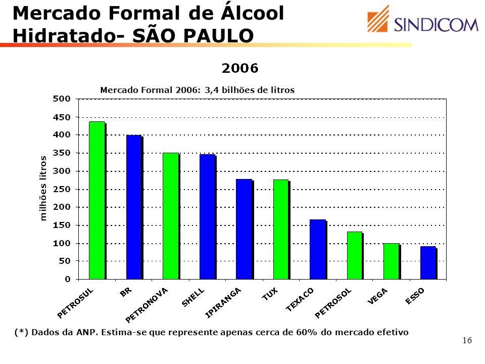 16 Mercado Formal de Álcool Hidratado- SÃO PAULO (*) Dados da ANP. Estima-se que represente apenas cerca de 60% do mercado efetivo Mercado Formal 2006