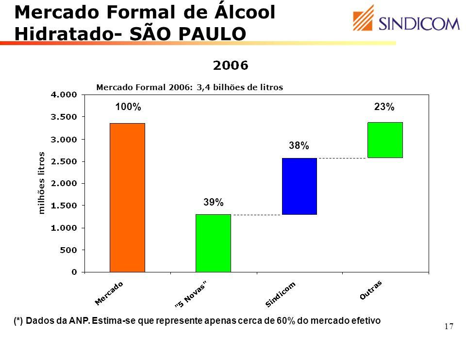 17 39% 38% 23%100% (*) Dados da ANP. Estima-se que represente apenas cerca de 60% do mercado efetivo Mercado Formal 2006: 3,4 bilhões de litros Mercad