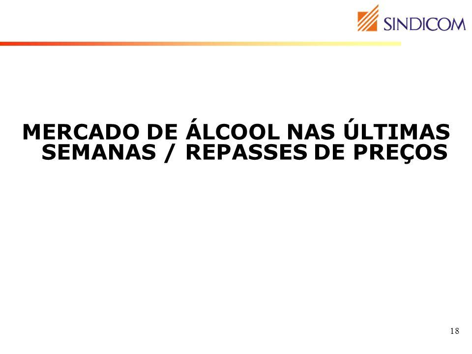 18 MERCADO DE ÁLCOOL NAS ÚLTIMAS SEMANAS / REPASSES DE PREÇOS