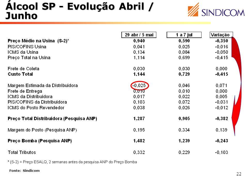 22 Álcool SP - Evolução Abril / Junho Fonte: Sindicom
