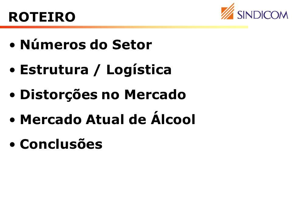 3 Números do Setor Estrutura / Logística Distorções no Mercado Mercado Atual de Álcool Conclusões ROTEIRO