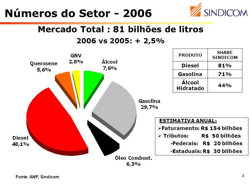 4 ESTIMATIVA ANUAL: Faturamento: R$ 154 bilhões Tributos: R$ 50 bilhões Federais: R$ 20 bilhões Estaduais: R$ 30 bilhões PRODUTO SHARE SINDICOM Diesel