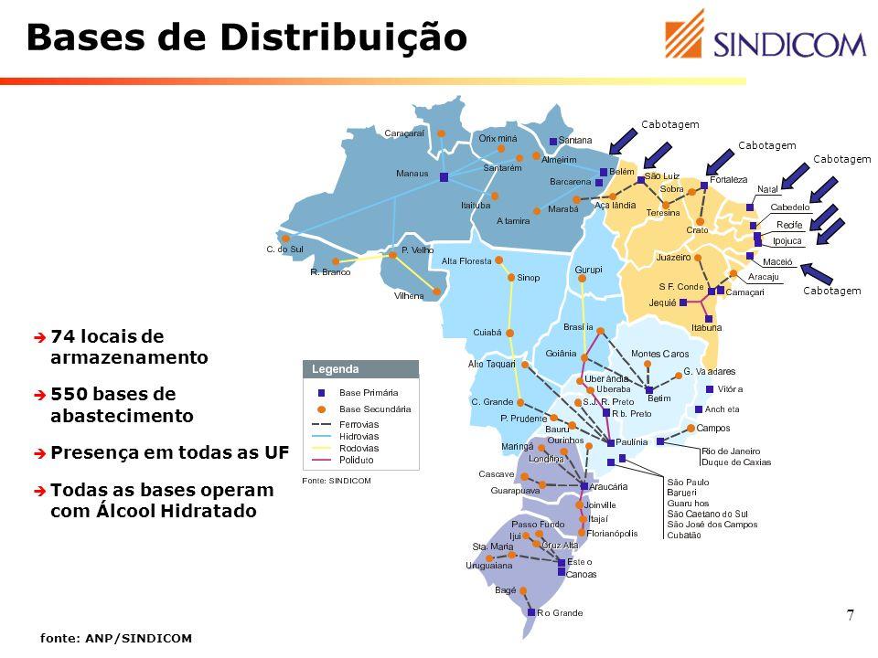 7 Bases de Distribuição 74 locais de armazenamento 550 bases de abastecimento Presença em todas as UF Todas as bases operam com Álcool Hidratado fonte
