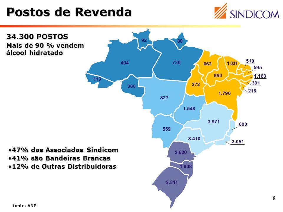 8 Postos de Revenda fonte: ANP 47% das Associadas Sindicom47% das Associadas Sindicom 41% são Bandeiras Brancas41% são Bandeiras Brancas 12% de Outras