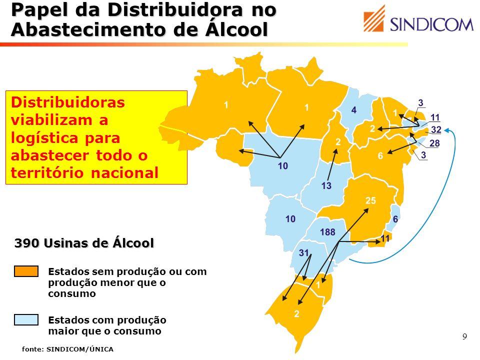 9 Estados com produção maior que o consumo Estados sem produção ou com produção menor que o consumo Distribuidoras viabilizam a logística para abastec