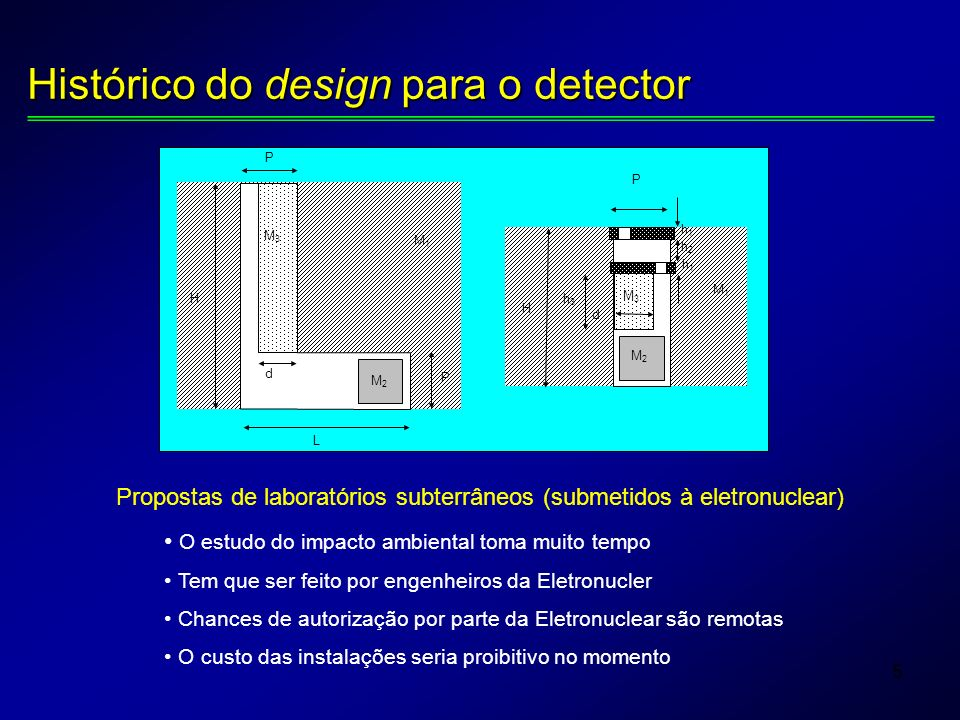 5 H P P d M1M1 M2M2 M3M3 H P d M1M1 h1h1 h2h2 h1h1 M2M2 M3M3 h3h3 L Histórico do design para o detector Propostas de laboratórios subterrâneos (submetidos à eletronuclear) O estudo do impacto ambiental toma muito tempo Tem que ser feito por engenheiros da Eletronucler Chances de autorização por parte da Eletronuclear são remotas O custo das instalações seria proibitivo no momento