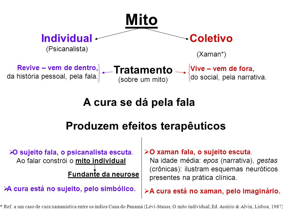 Mito Individual (Psicanalista) Coletivo (Xaman*) A cura se dá pela fala Produzem efeitos terapêuticos O sujeito fala, o psicanalista escuta. Ao falar