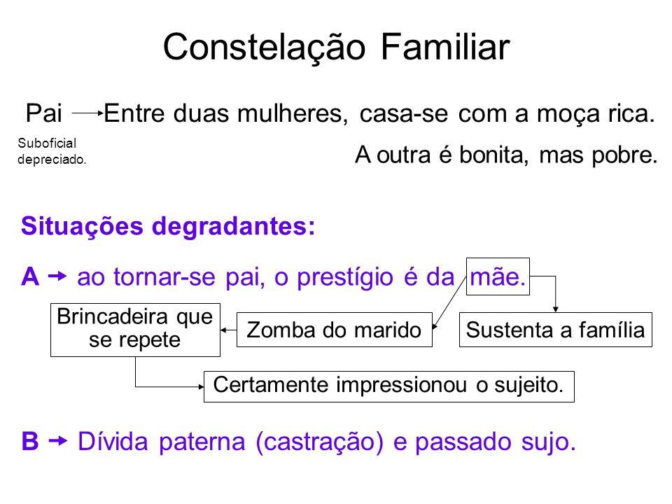 Constelação Familiar PaiEntre duas mulheres, casa-se com a moça rica. Suboficial depreciado. A outra é bonita, mas pobre. Situações degradantes: A ao