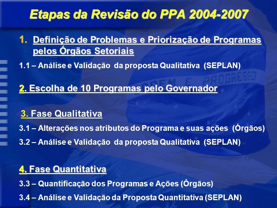 Etapas da Revisão do PPA 2004-2007 1.