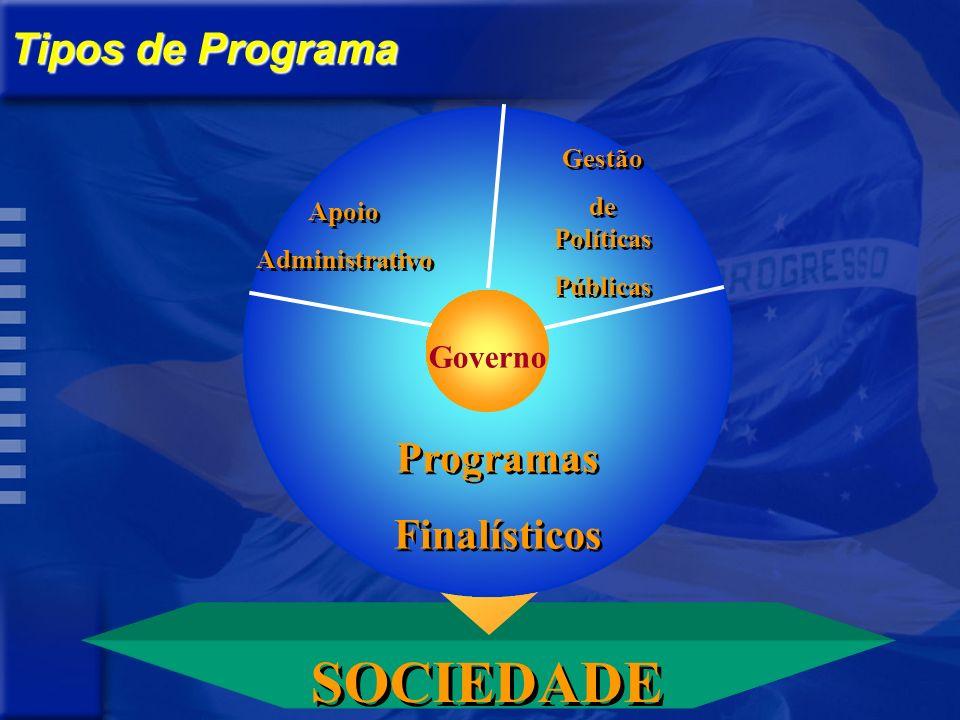 Tipos de Programa Apoio Administrativo Apoio Administrativo Gestão de Políticas Públicas Gestão de Políticas Públicas Programas Finalísticos Programas Finalísticos Governo SOCIEDADE