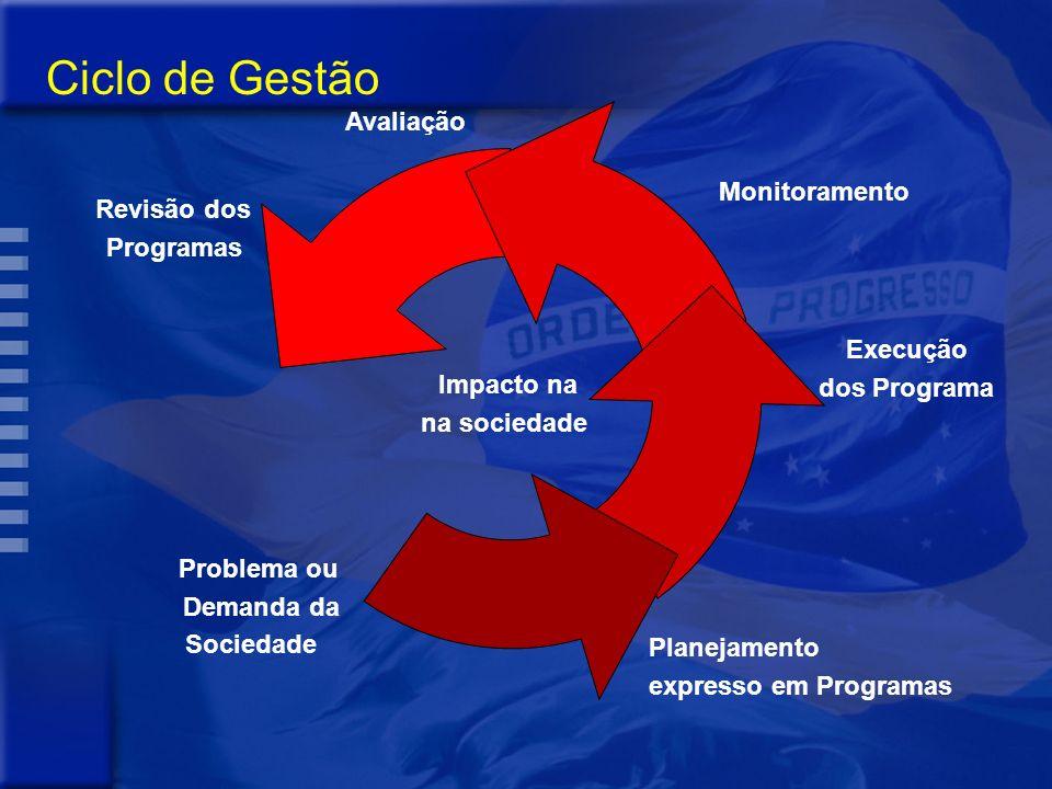 Impacto na na sociedade Revisão dos Programas Monitoramento Execução dos Programa Planejamento expresso em Programas Problema ou Demanda da Sociedade Avaliação Ciclo de Gestão