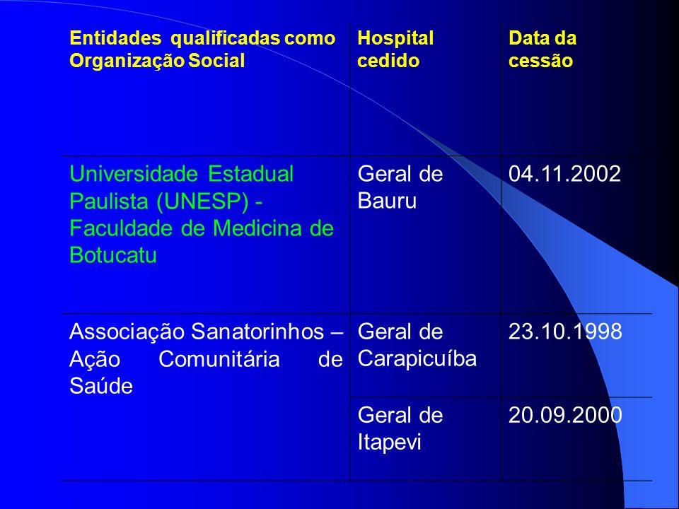 Entidades qualificadas como Organização Social Hospital cedido Data da cessão Universidade Estadual Paulista (UNESP) - Faculdade de Medicina de Botuca